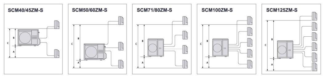 Để giá GỐC cực rẻ cho công trình chung cư lắp máy lạnh multi Daikin