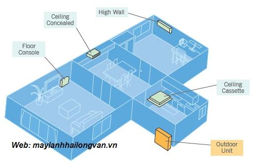 Dòng máy giá rẻ thích hợp lắp đặt cho chung cư - máy lạnh multi Daikin